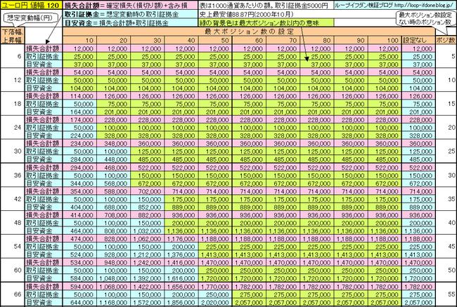ユーロ円120、125