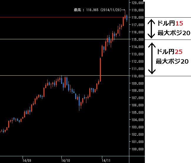 ドル円ループイフダン最適戦略