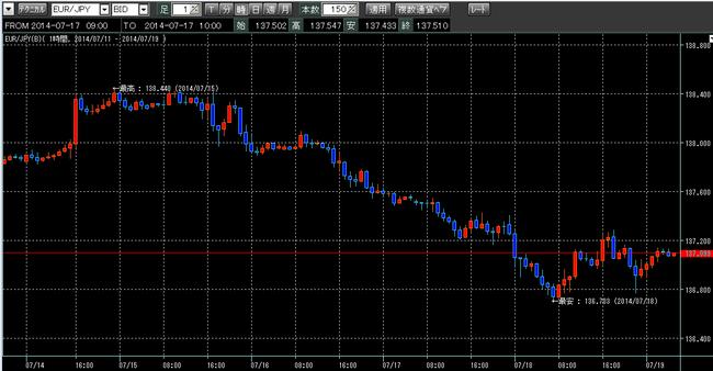 ユーロ円2014年7月19日ループイフダン検証ブログ