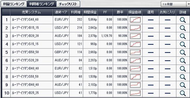 7月利用者ランキング2014年8月1日ループイフダン検証ブログ