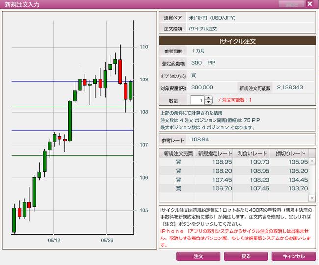 iサイクル2取引、想定変動幅300pips対象資産30万円