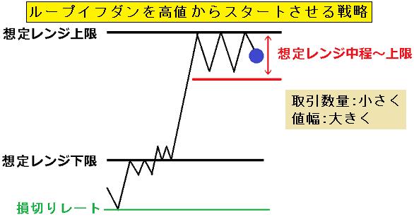 図2.レンジ毎の最適戦略2