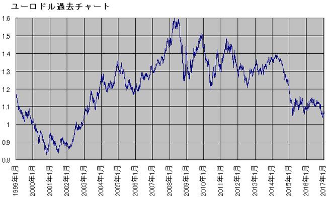 ユーロドル長期チャート