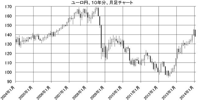 ユーロ円10年分、月足チャート、ループイフダン検証ブログ