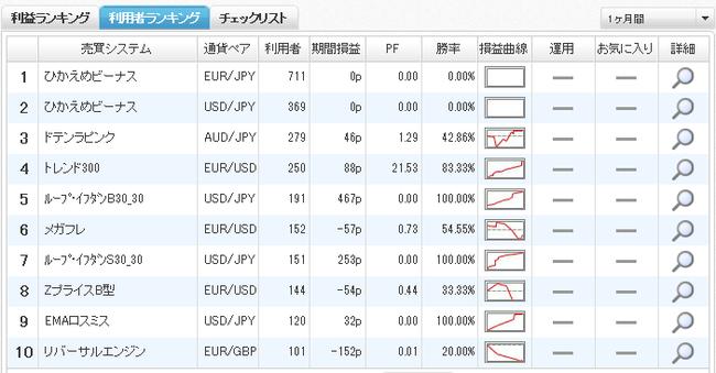 ひまわり証券利用者ランキング2014年8月