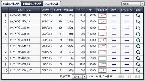 利用者ランキング2014年6月8日ループイフダン検証ブログ