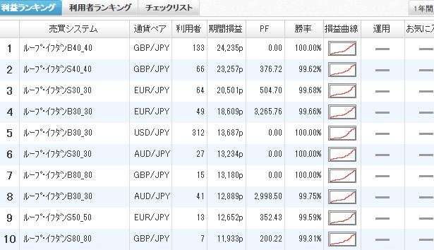 利益ランキング2015年3月7日ひまわり証券y