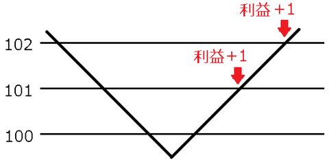 ループイフダン損切り数量変更、一時停止ループイフダン検証ブログ2
