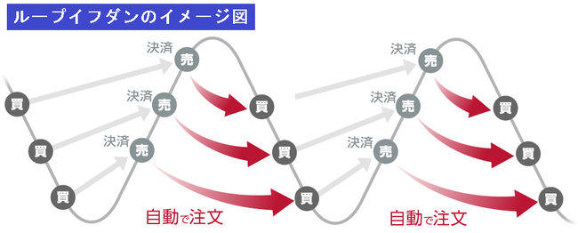 ループイフダンのイメージ図