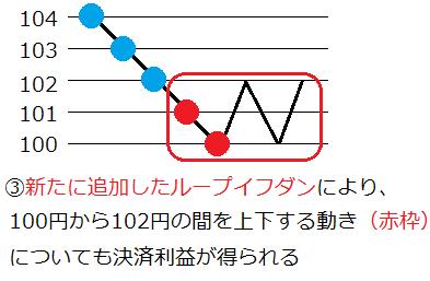 ループイフダン最大ポジション変更3