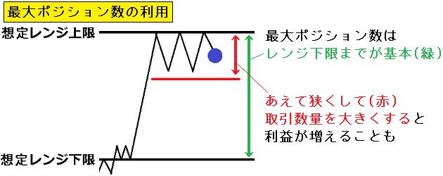 図3.レンジ毎の最適戦略