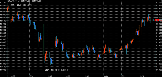ユーロ円2016年12月24日