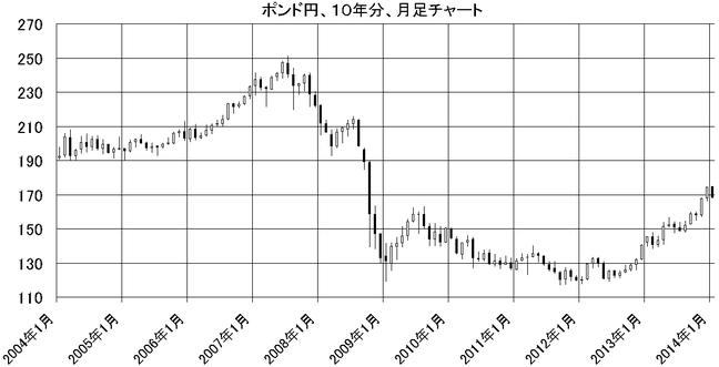 ポンド円10年分、月足チャート、ループイフダン検証ブログ
