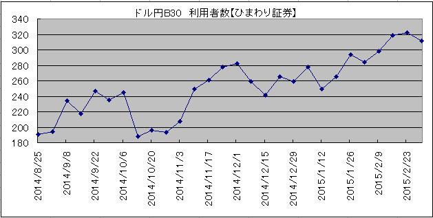 利用者ランキング2015年3月7日ひまわり証券2
