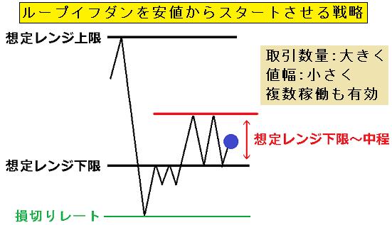 図2.レンジ毎の最適戦略