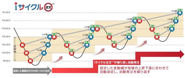 iサイクル2取引イメージ図。外為オンライン