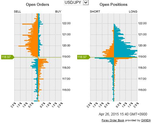 オアンダのオープンオーダー・オープンポジション。ループイフダン