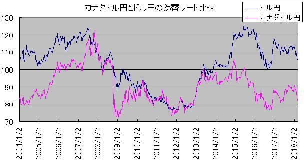 カナダドル円とドル円の為替レート比較