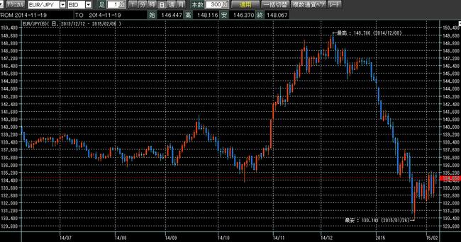 ユーロ円2015年2月7日