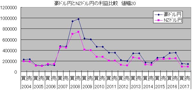 豪ドル円とNZドル円の利益比較、ループイフダン値幅20