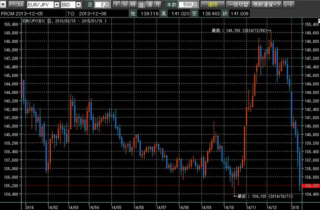 ユーロ円2014年。ループイフダン検証ブログ