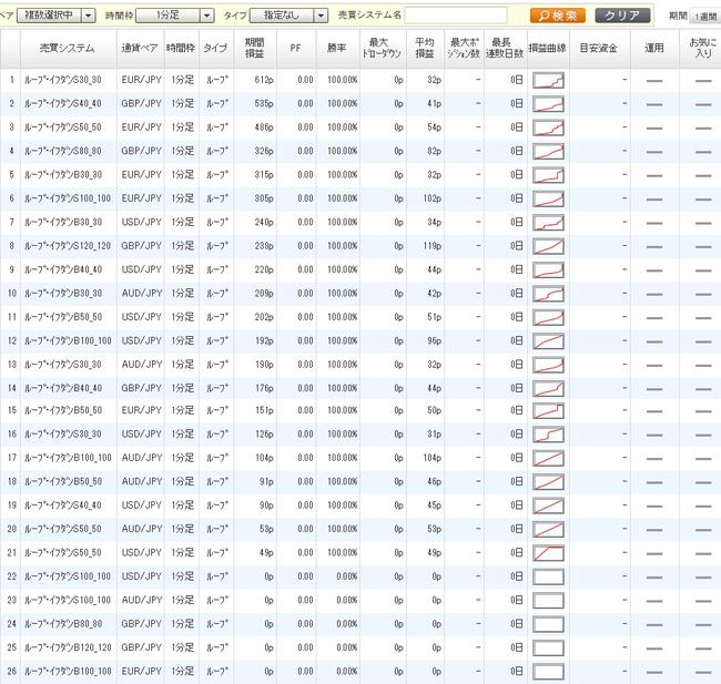 利益ランキング2015年3月7日ひまわり証券