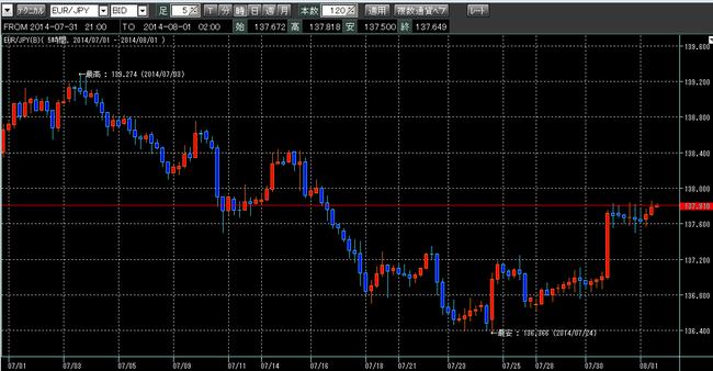 7月ユーロ円。ループイフダン検証ブログ