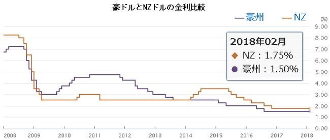 豪ドルとニュージーランドドル金利比較