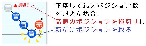 ループイフダンの追従機能【新機能】