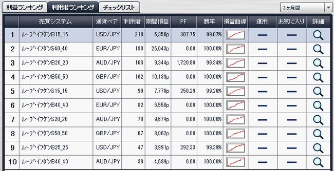 利用者ランキング2014年7月19日ループイフダン検証ブログ