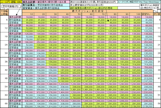 ユーロ円120+130