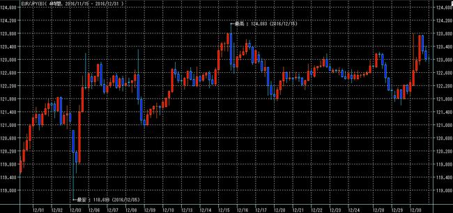 ユーロ円2016年12月
