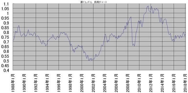 豪ドル/ドルの長期チャート