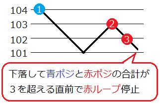 ループイフダン最大ポジション減らすB3