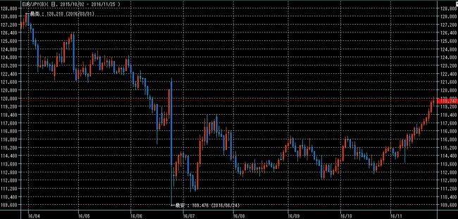 ユーロ円2016年11月26日アイネット証券
