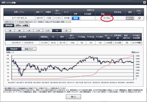 利益ランキング含み損益、損益曲線ループイフダン検証ブログ