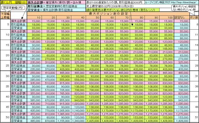 豪ドル円100+75