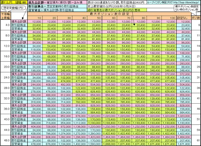 豪ドル円80+85