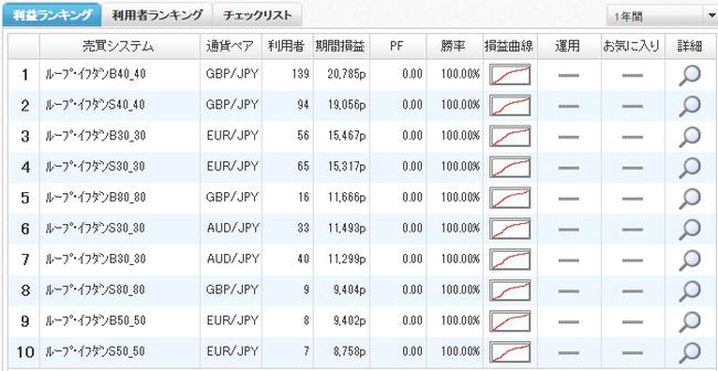 利益ランキング2014年10月11日ひまわり証券y