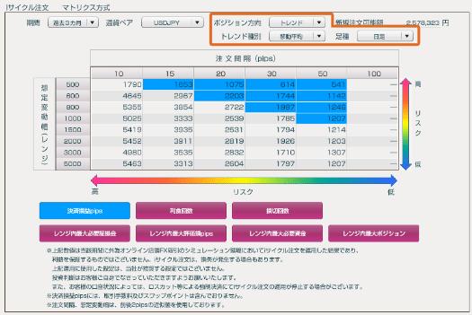 iサイクル2取引マトリクス方式