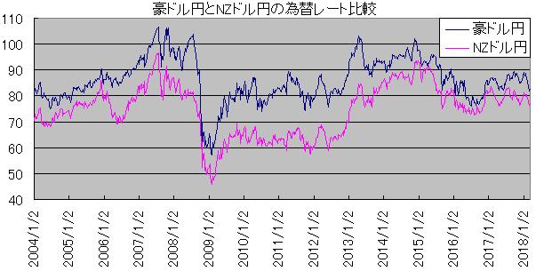 豪ドル円とNZドル円の為替レート比較
