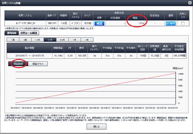 売買システム詳細、損益曲線。ループイフダン検証ブログ