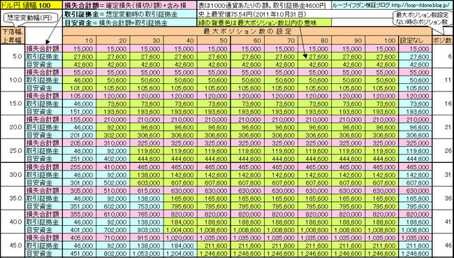 ドル円100+115