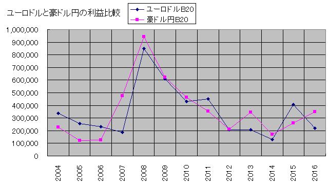 ユーロドルと豪ドル円の利益比較