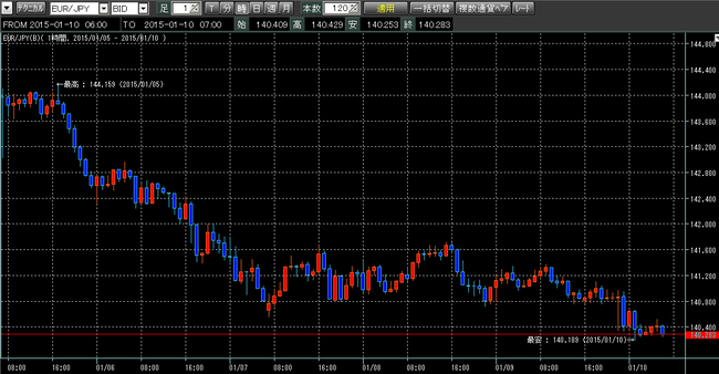 ユーロ円2015年1月10日w