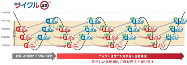 サイクル注文イメージ図。外為オンライン