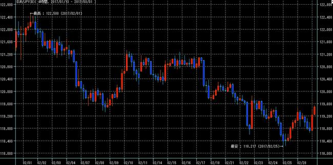 ユーロ円2017年2月