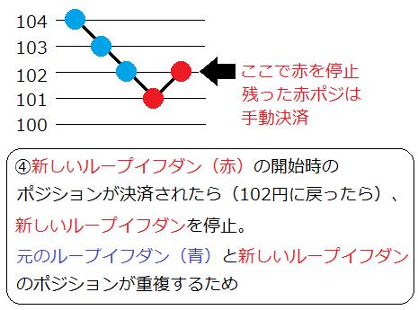 ループイフダン最大ポジション変更4