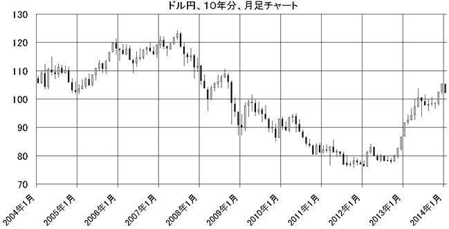 ドル円、10年分、月足チャート