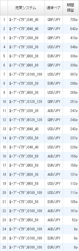 利益ランキング2016年8月20日ひまわり証券2